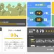 すごい旅人求人サイト「SAGOJO」、ゲーミフィケーション導入でユーザーページを大規模リニューアル