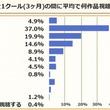 新作アニメを全て視聴する人は0.4%! ニコニコアニメ国勢調査アンケートから見るアニメ視聴者の生態