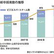 売上高2000億円を突破 需要増を見越した人材採用が功を奏す――富士ソフト
