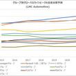 LMC Automotive グループ別グローバルライトビークル生産予測(2018年第4四半期)