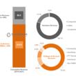 スマートフィーチャーフォン、今後3年に渡って280億米ドルの収益を生み出す市場規模に到達する見通しに