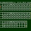 【高校野球】山梨学院が先発全員打点&全員出塁 6回終了で17安打19得点