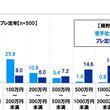 スパークス・アセット・マネジメント調べ 現在の預貯金額の平均 若手社会人は121万円、プレ定年は1,520万円
