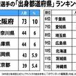 発表!プロ野球選手「出身地」ランキング 2位は神奈川&兵庫、1位はやっぱり...