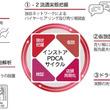 """『""""インストア購買・行動""""解析サービス』を2019年4月より提供開始"""