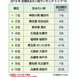 全国住みたい街ランキング「京都」がトップ10落ち 一方『飛んで埼玉』の影響か「埼玉県さいたま市」が人気急上昇