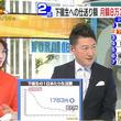 下宿生の生活費「1日677円」… 過去最低の要因は?