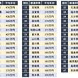 「年収が高い都道府県ランキング」発表 1位は東京都で平均474万円(企業口コミサイトキャリコネ)