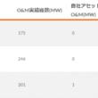日本における太陽光オペレーション&メンテナンス市場の見通しは?国内の主要O&Mサービスプロバイダーリストと&国内のO&M市場の景観をチェック!