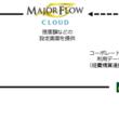 コーポレートカードの上限金額をコントロール!「MAJOR FLOW Z CLOUD カードコントロール」の提供を開始