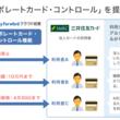 法人カード利用のリアルタイム管理機能『コーポレートカード・コントロール』を三井住友カードと共同提供