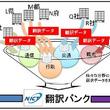 自動車法規文の自動翻訳をニューラル技術で高精度化、トヨタとNICTが共同研究_英日・中日翻訳の実用度向上