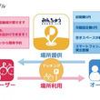 東京都23区初!台東区と駐輪場シェアサービスが協定を締結! 「みんちゅうSHARE-LIN」によって、小規模分散型の駐輪場の拡大を目指す! 台東区の関係する方々の声をWEB上で公開!
