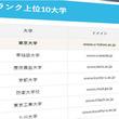 大学サイト797ドメインのSEO強度であるパワーランクを調査 ~1位は東京大学~