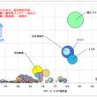 吸収型 赤外線(IR)カットフィルター関連技術 特許総合力ランキングトップ3は富士フイルム、日本板硝子、AGC