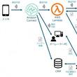 サイシードが、『Amazon Connect』×『Google Cloud Speech-to-Text』で日本初(※)の商用利用 『クラウドAIコンタクトセンター』開発プロジェクト開始