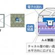 1チップで100A! 豊田合成、「縦型 GaN パワー半導体」で 世界トップクラスの大電流化を実現