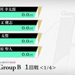 現役Mリーガー VS Mリーガー有力候補 ハイレベルの4人で激突/麻雀・RTDトーナメント2019 グループB