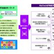 三井住友海上、アクセンチュアと「Risk」×「Technology」による新サービス「RisTech」の提供を開始