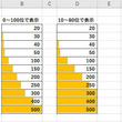 Excelデータ分析の基本ワザ  第8回 データバーをカスタマイズして思い通りの形で表示