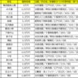 1位は6万円!?東京、神奈川、千葉と各方面ランクイン!新橋駅まで電車で30分以内家賃相場が安い駅ランキング【ワンルーム・1K・1DK】
