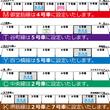 Osaka Metro 御堂筋線、谷町線、四つ橋線、中央線、堺筋線で弱冷車を設定
