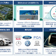 【SBD(Secured by Design Ltd)調査報告】自動車市場に関する最新動向レポート 2019年5月