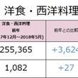 洋食・西洋料理の社員月給は前年より3,624円上昇(258,989円)。東京都内の洋食・西洋料理業態の最新求人データを求人@飲食店.COMが発表!