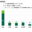 CBREが「2021年のホテルマーケット展望」を発表   今後3年間でホテル客室数は日本の主要9都市全体で24%増加 - ストック超過も需要回帰の可能性