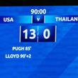 アメリカ、女子W杯で容赦なき「13ゴールの爆勝」!どんな内容だったのか