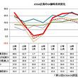 日本のIT企業の景況感が急激に悪化、ファーウェイショックの影響か──JCSSA景気動向調査