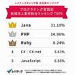 転職求人の多いプログラミング言語、2位は「PHP」 1位は……