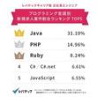 求人の多いプログラミング言語1位Java スマホ決済やブロックチェーン業界で需要増加