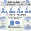 NTTデータ、四国の地銀4行とビジネスマッチングでAI活用の実証