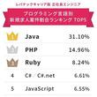 言語別「エンジニアの求人数」ランキング Ruby・PHPを抑えて1位だったのは……