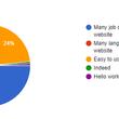 在留外国人のリアルな声を調査!『勤務地が遠くて辞める外国人が3割』『Google翻訳を利用してサイト閲覧をする外国人が9割』外国人の仕事探しにおける課題ーMTICユーザーアンケート調査結果2019