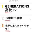 """""""GENE高""""がE-girlsのライブ乱入も返り討ちに!?【視聴熱TOP3】"""