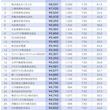上場企業の給与を「時給換算」 トップ5にキーエンスや総合商社 上位だったIT企業は……?