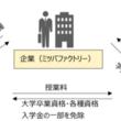 日本初、「大学卒業資格サポート採用」開始  「当社推薦枠」&「無返済の奨学金支給による資金援助」を実施