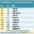 日本の大学は世界大学ランキング2020で苦戦 - QS World University Ranking