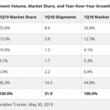 ファーウェイのウェアラブル出荷台数が、世界で最も急成長を遂げ、2019年第1四半期に世界第3位に!