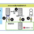 昭和リースとDIS、サブスクリプション利用料の回収代行サービス