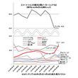 Xperia 1好調は漁夫の利か実力か、ソニーがスマホシェア44週ぶり13%台回復