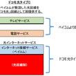 NTTドコモとの協業による「ドコモ光タイプC」の提供開始について~株式会社NTTドコモに対し光回線の卸および卸回線に向けたインターネット接続サービスを提供~