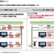 光回線を使ったテレビサービスにおけるBS/110度CS左旋4K・8K放送の提供開始について