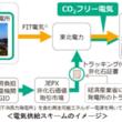 JR東日本、男鹿駅で風力発電の電気を活用