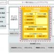 TIS、ニッセン・クレジットサービスの新基幹システムを構築
