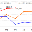 『Monthly Game Trend Ratings Plus』第92号(2019年7月号)