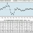 野村不動産アーバンネット実勢調査 第123回  2019年7月1日時点首都圏「住宅地価格」の動向