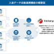 入金消込・債権管理システム「Victory-ONEシリーズ」、入金データ自動連携機能をリリース!